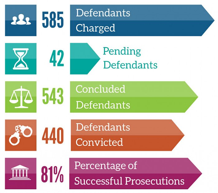 585 defendants charged, 440 defendants convicted, 81% of prosecutions successful